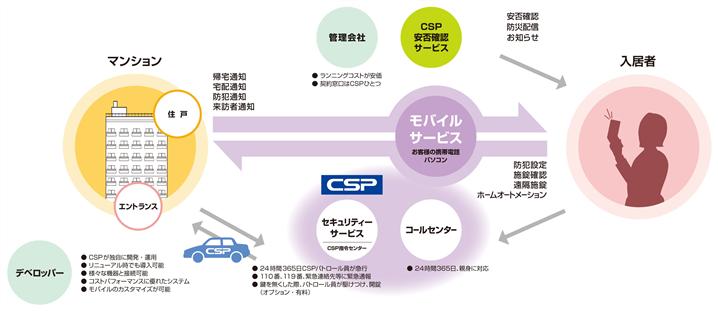 マンションセキュリティー図_thumb.png